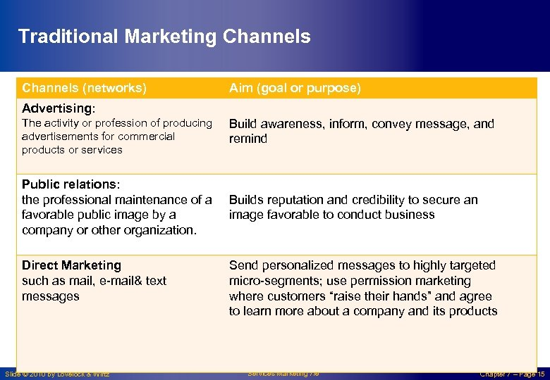 Traditional Marketing Channels (networks) Aim (goal or purpose) Advertising: The activity or profession of
