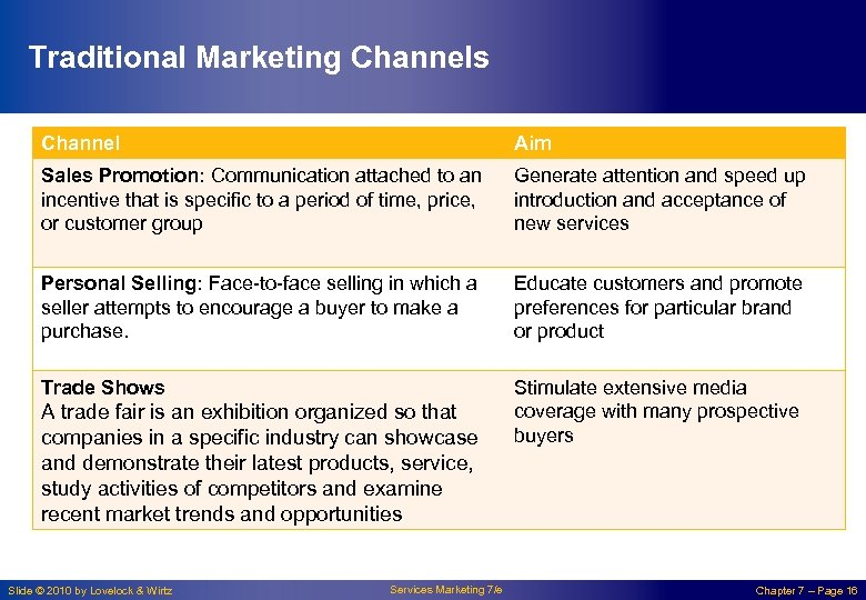 Traditional Marketing Channels Channel Aim Sales Promotion: Communication attached to an incentive that is