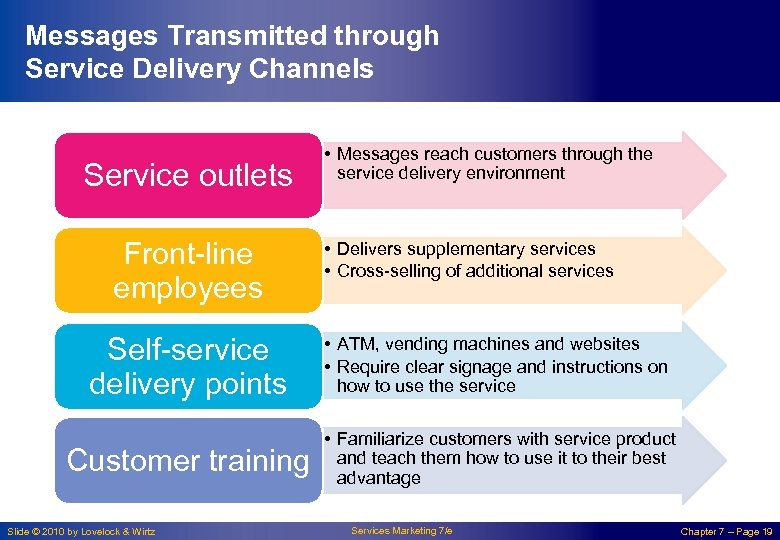 Messages Transmitted through Service Delivery Channels Service outlets Front-line employees • Messages reach customers
