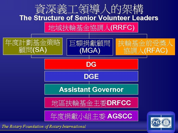 資深義 領導人的架構 The Structure of Senior Volunteer Leaders 地域扶輪基金協調人(RRFC) 年度計劃基金策略 顧問(SA) 巨額捐獻顧問 扶輪基金前受獎人 協調人(RFAC)