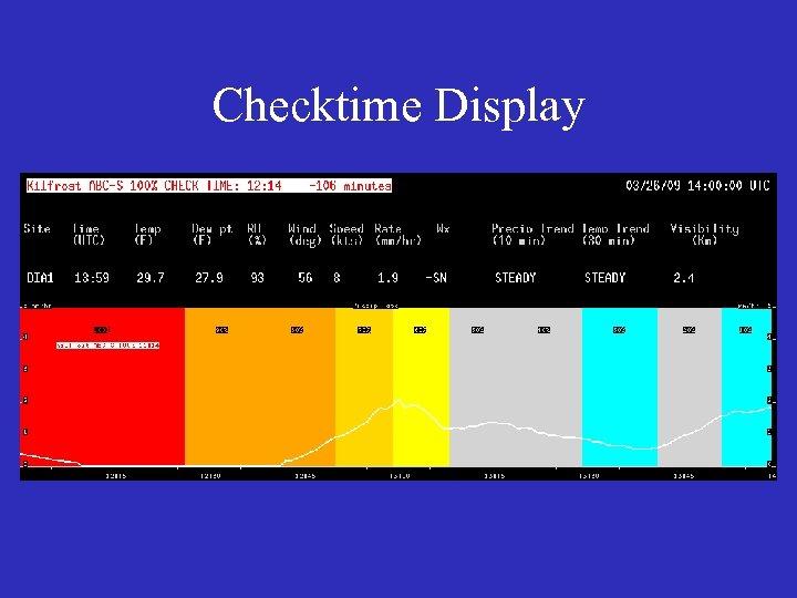 Checktime Display