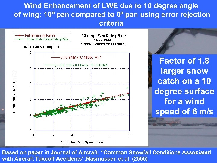 Wind Enhancement of LWE due to 10 degree angle of wing: 10º pan compared