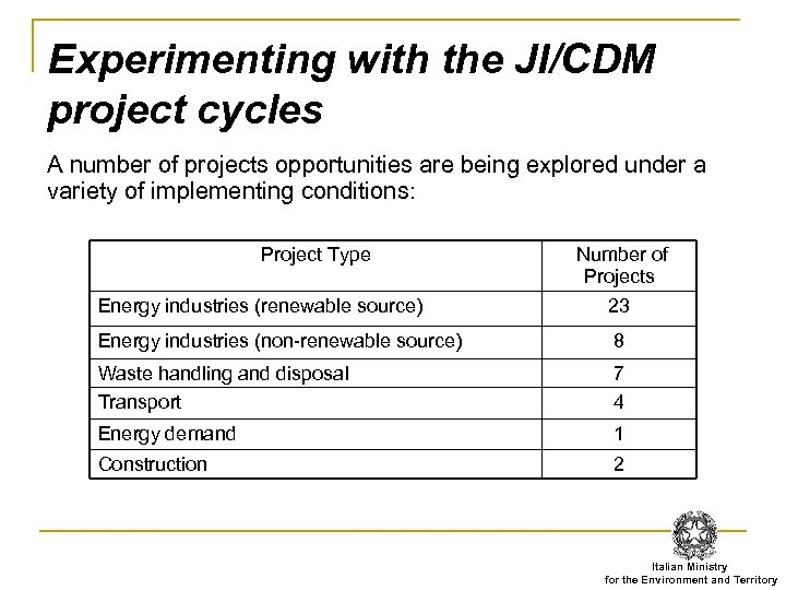 Experimenting with the JI/CDM project cycles A number of projects opportunities are being explored