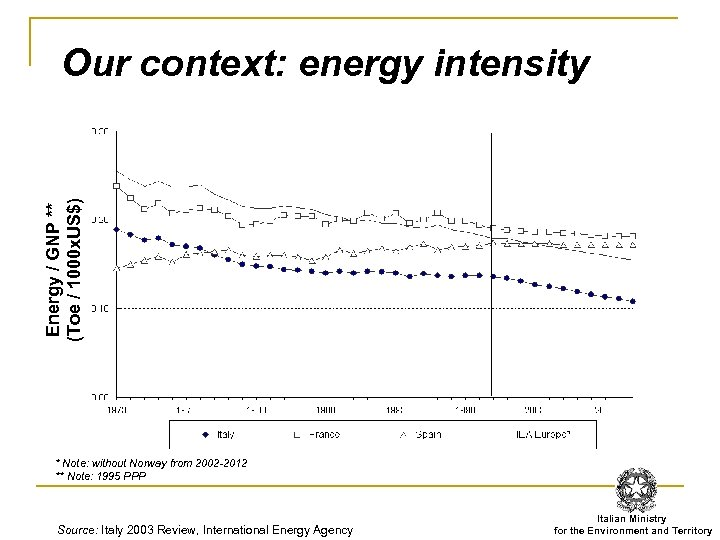 Energy / GNP ** (Toe / 1000 x. US$) Our context: energy intensity *