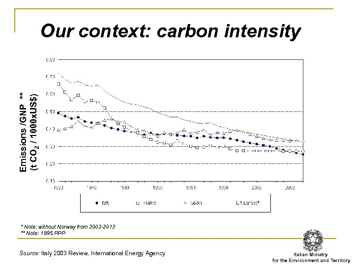 Emissions /GNP ** (t CO 2 / 1000 x. US$) Our context: carbon intensity