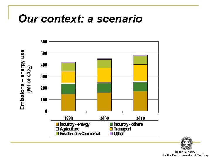 Emissions – energy use (Mt of CO 2) Our context: a scenario Italian Ministry