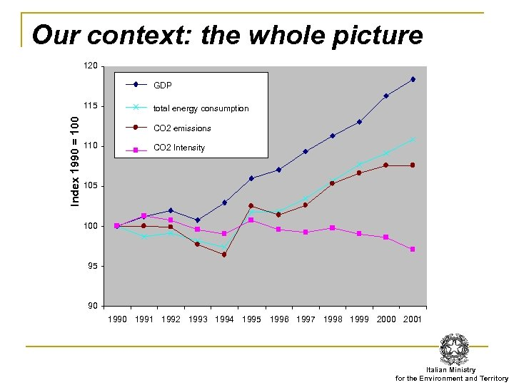 Our context: the whole picture 120 GDP Index 1990 = 100 115 total energy