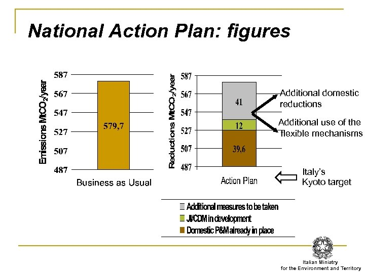 National Action Plan: figures Additional domestic reductions Additional use of the flexible mechanisms Italy's