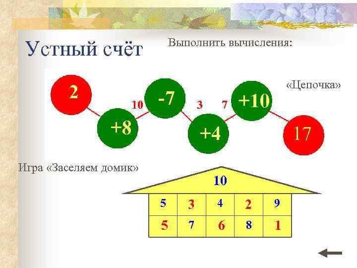 Выполнить вычисления: Устный счёт 2 10 -7 3 +8 7 «Цепочка» +10 +4 Игра