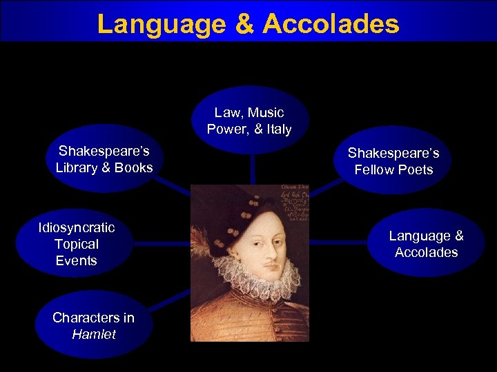 Language & Accolades Law, Music Power, & Italy Shakespeare's Library & Books Idiosyncratic Topical