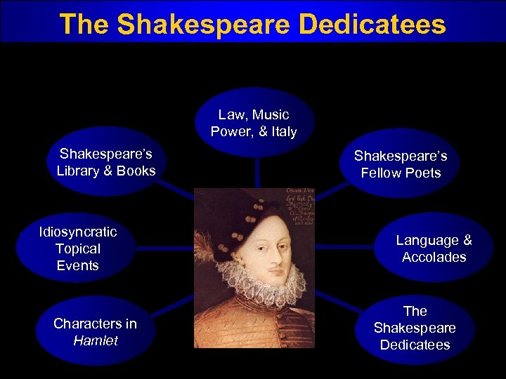 The Shakespeare Dedicatees Law, Music Power, & Italy Shakespeare's Library & Books Idiosyncratic Topical