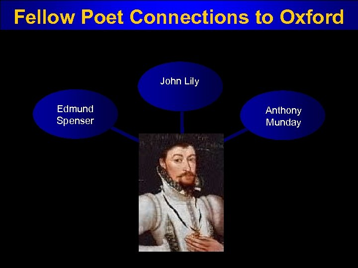 Fellow Poet Connections to Oxford John Lily Edmund Spenser Anthony Munday