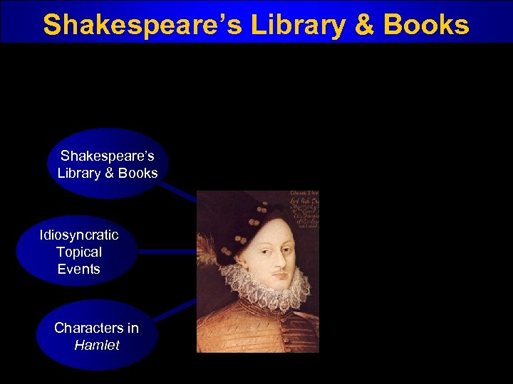 Shakespeare's Library & Books Idiosyncratic Topical Events Characters in Hamlet