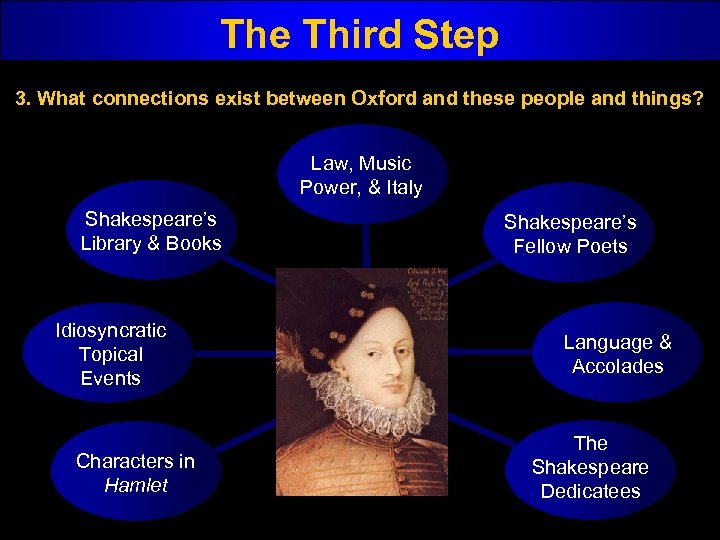 The Third Step 3. What connections exist between Oxford and these people and things?