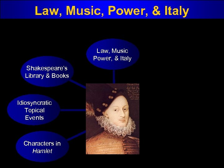 Law, Music, Power, & Italy Law, Music Power, & Italy Shakespeare's Library & Books