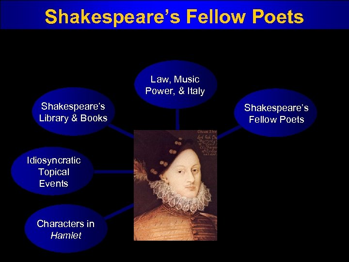 Shakespeare's Fellow Poets Law, Music Power, & Italy Shakespeare's Library & Books Idiosyncratic Topical