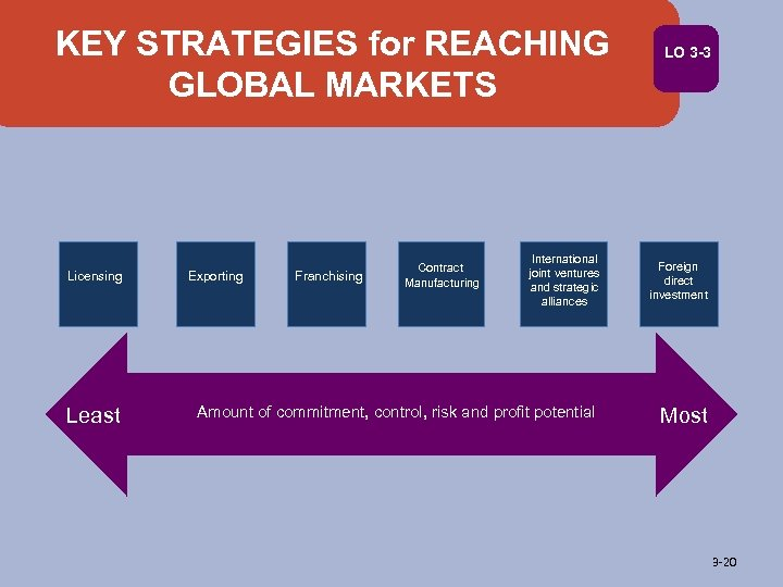 KEY STRATEGIES for REACHING GLOBAL MARKETS Licensing Least Exporting Franchising Contract Manufacturing International joint