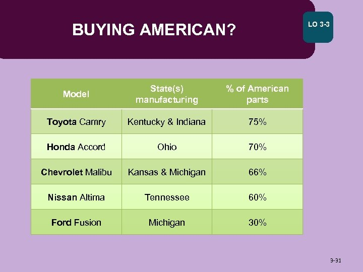 LO 3 -3 BUYING AMERICAN? Model State(s) manufacturing % of American parts Toyota Camry