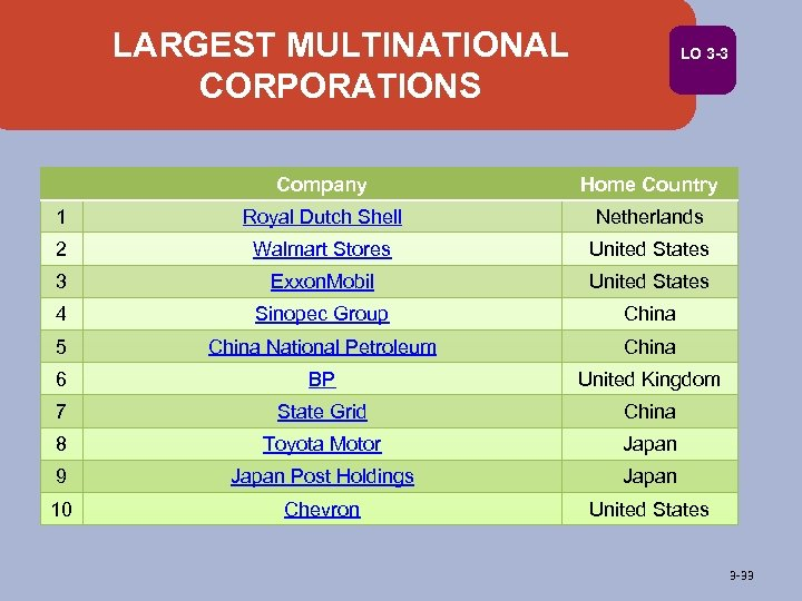 LARGEST MULTINATIONAL CORPORATIONS LO 3 -3 Company Home Country 1 Royal Dutch Shell Netherlands