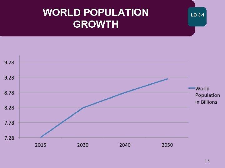 WORLD POPULATION GROWTH LO 3 -1 3 -5