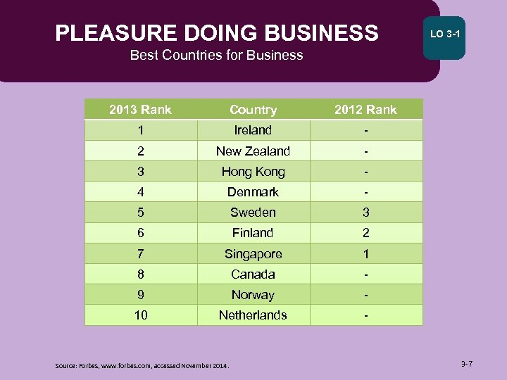 PLEASURE DOING BUSINESS LO 3 -1 Best Countries for Business 2013 Rank Country 2012