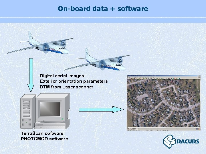 On-board data + software Digital aerial images Exterior orientation parameters DTM from Laser scanner