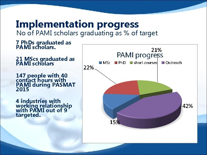 Implementation progress No of PAMI scholars graduating as % of target 7 Ph. Ds