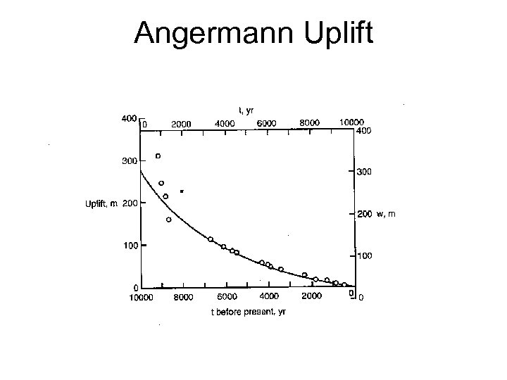 Angermann Uplift