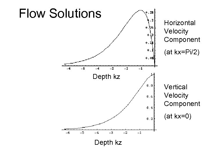 Flow Solutions Horizontal Velocity Component (at kx=Pi/2) Depth kz Depth Vertical Velocity Component (at