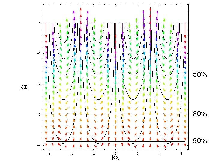 Flow due to sinusoidal loading (view 1) 50% kz 80% 90% kx