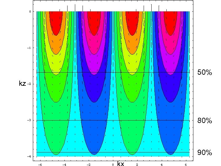 Flow due to sinusoidal loading (view 2) 50% kz 80% 90%