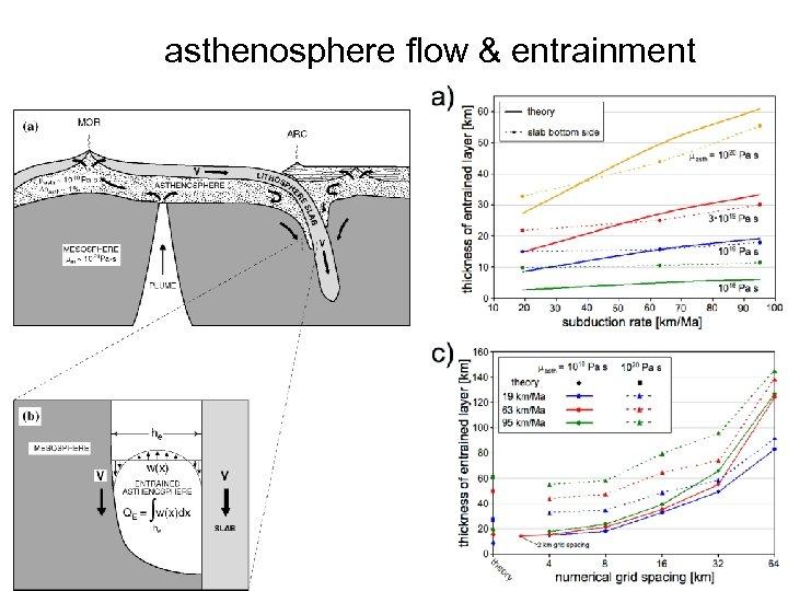asthenosphere flow & entrainment