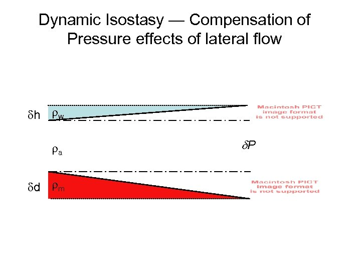 Dynamic Isostasy — Compensation of Pressure effects of lateral flow h w a d
