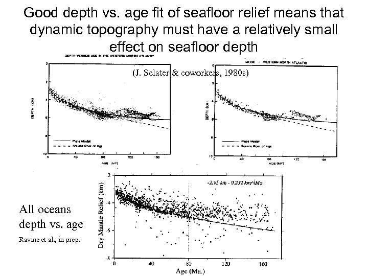 Good depth vs. age fit of seafloor relief means that dynamic topography must have