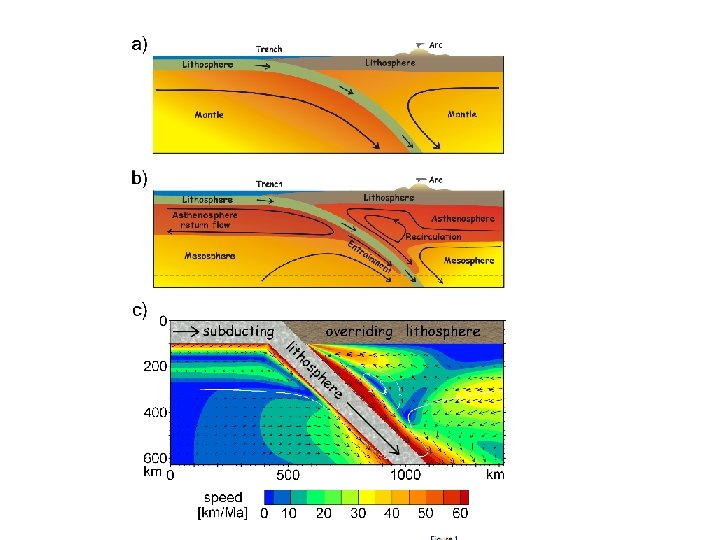 Effects of buoyant asthenosphere