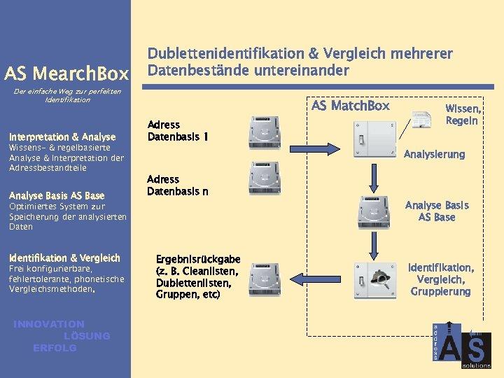 AS Mearch. Box Dublettenidentifikation & Vergleich mehrerer Datenbestände untereinander Der einfache Weg zur perfekten