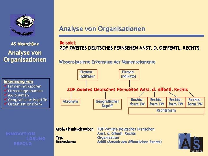 Analyse von Organisationen AS Mearch. Box Analyse von Organisationen Beispiel: ZDF ZWEITES DEUTSCHES FERNSEHEN