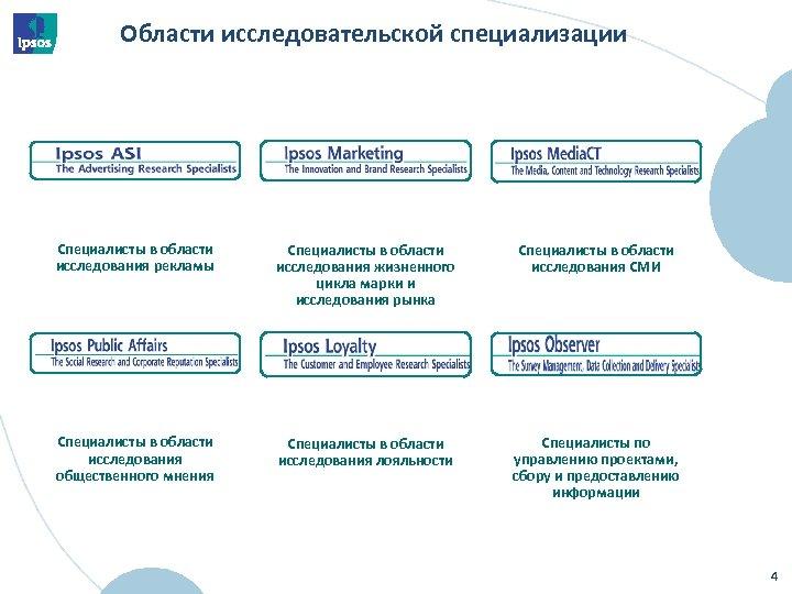 Области исследовательской специализации Специалисты в области исследования рекламы Специалисты в области исследования жизненного цикла