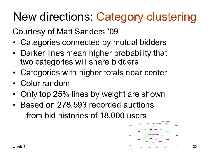 New directions: Category clustering Courtesy of Matt Sanders ' 09 • Categories connected by