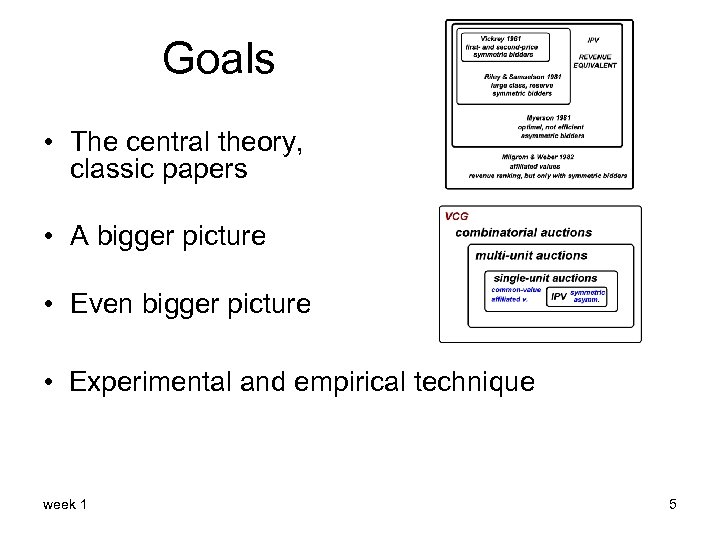 Goals • The central theory, classic papers • A bigger picture • Even bigger