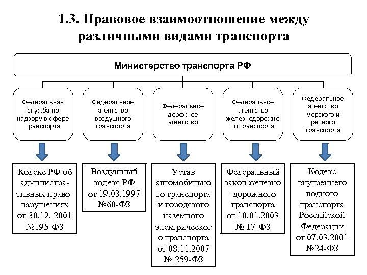 1. 3. Правовое взаимоотношение между различными видами транспорта Министерство транспорта РФ Федеральная служба по