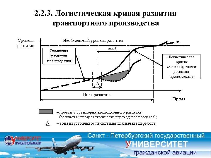 2. 2. 3. Логистическая кривая развития транспортного производства Уровень развития Необходимый уровень развития min