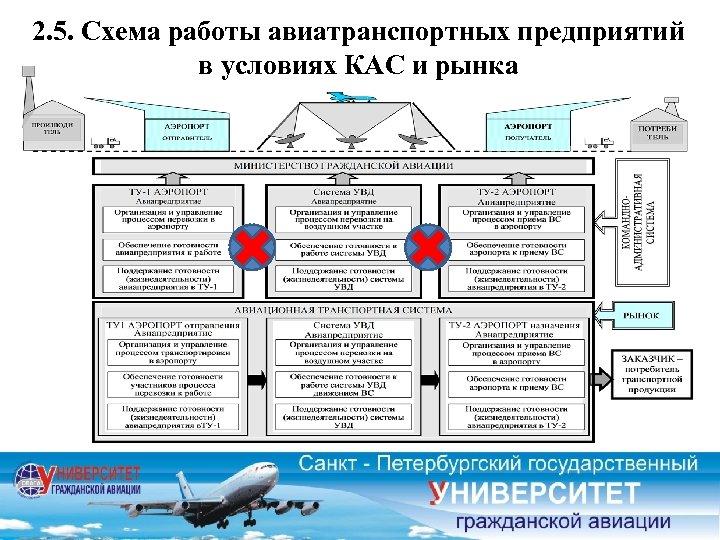 2. 5. Схема работы авиатранспортных предприятий в условиях КАС и рынка