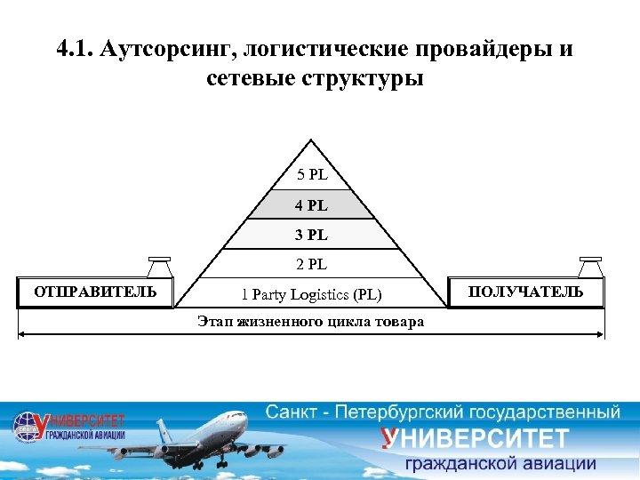 4. 1. Аутсорсинг, логистические провайдеры и сетевые структуры 5 PL 4 PL 3 PL