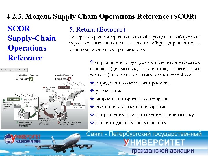 4. 2. 3. Модель Supply Chain Operations Reference (SCOR) SCOR Supply-Chain Operations Reference 5.