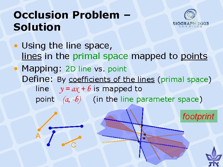 Occlusion Problem – Solution • Using the line space, lines in the primal space