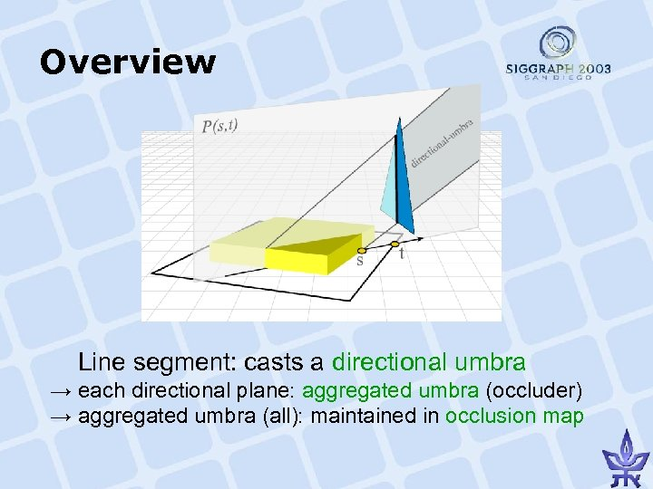 Overview   Line segment: casts a directional umbra → each directional plane: aggregated umbra