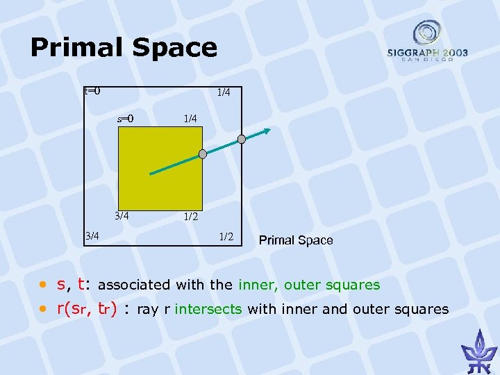 Primal Space t=0 1/4 s=0 3/4 1/4 1/2 Primal Space • s, t: associated