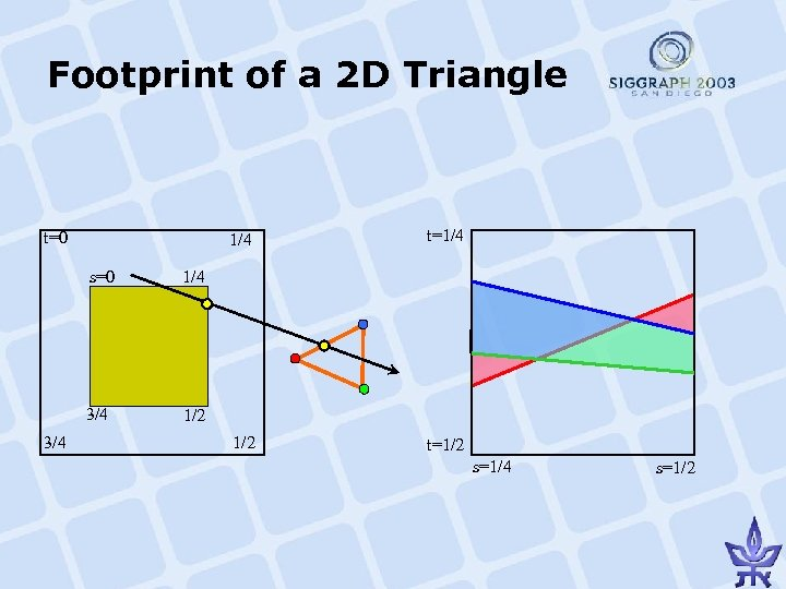 Footprint of a 2 D Triangle 1/4 t=0 s=0 3/4 1/2 t=1/2 1/4 3/4