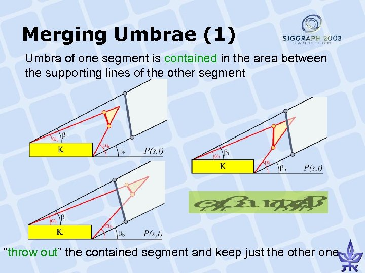 Merging Umbrae (1) Umbra of one segment is contained in the area between the